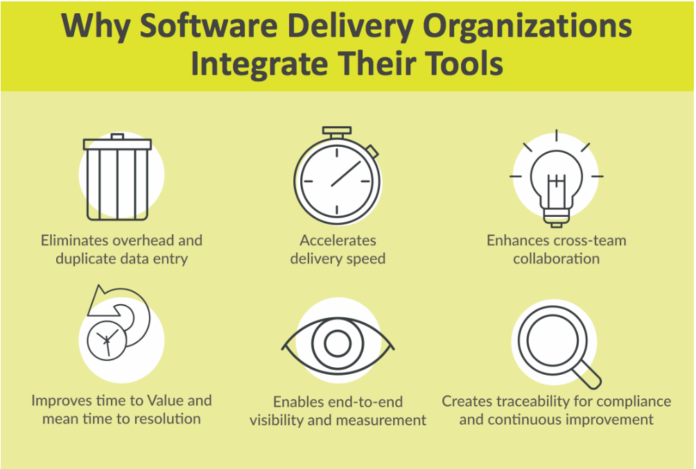 Common benefits of software software delivery toolchain integration