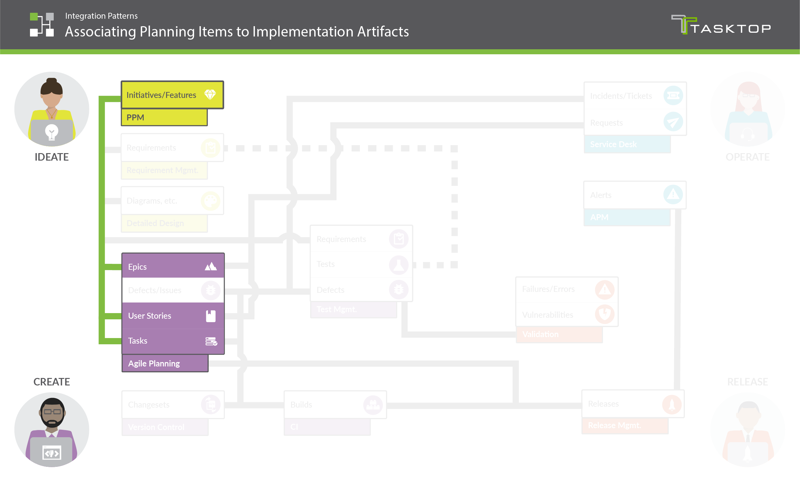 Integration Pattern Associating Planning Items to Implementation Artifacts