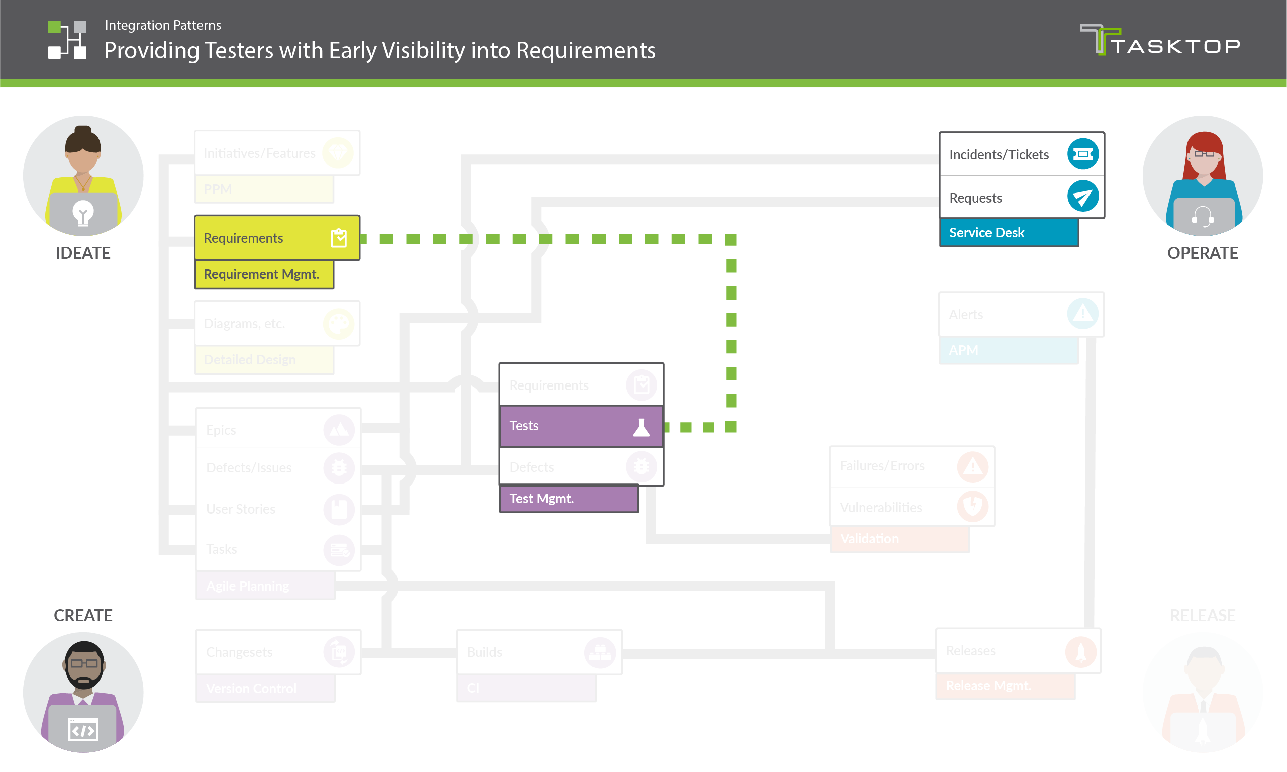 Integration Pattern Providing Testers with Early Visibility into Requirements