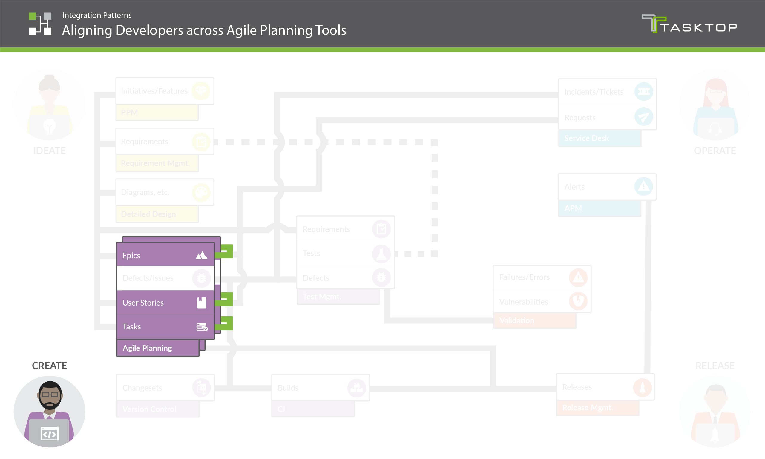 Integration Pattern Aligning Developers across Agile Planning Tools