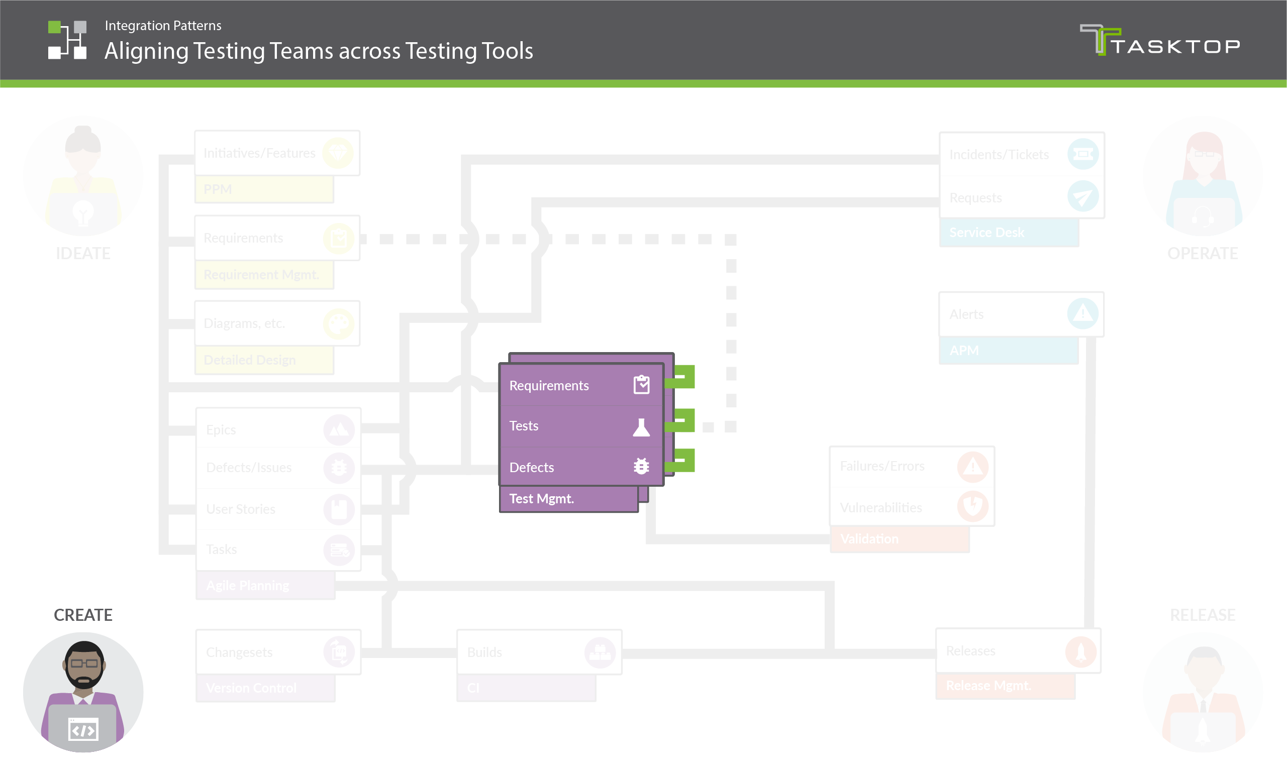 Integration Pattern Aligning Testing Teams across Testing Tools