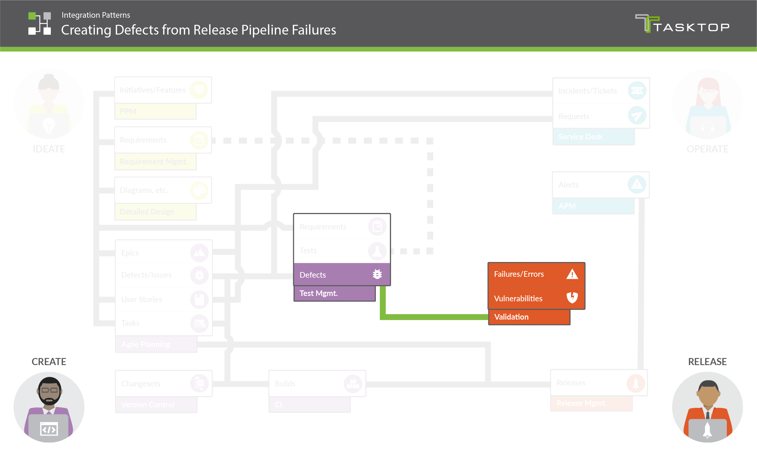 Integration Pattern Creating Defects from Release Pipeline Failures