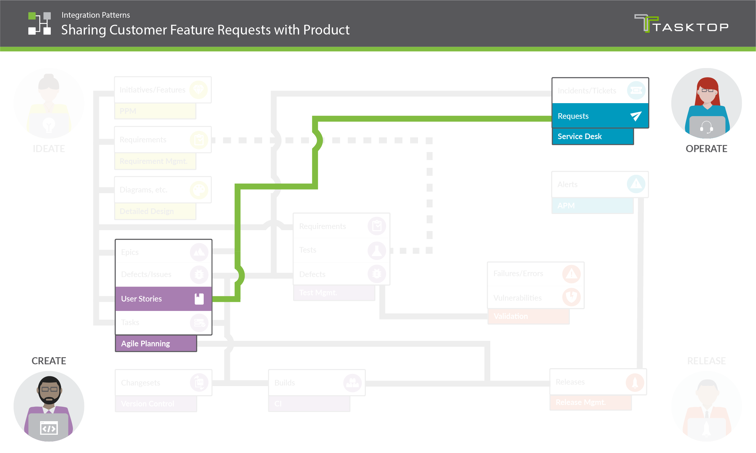 Integration Pattern Sharing Customer Feature Requests with Product