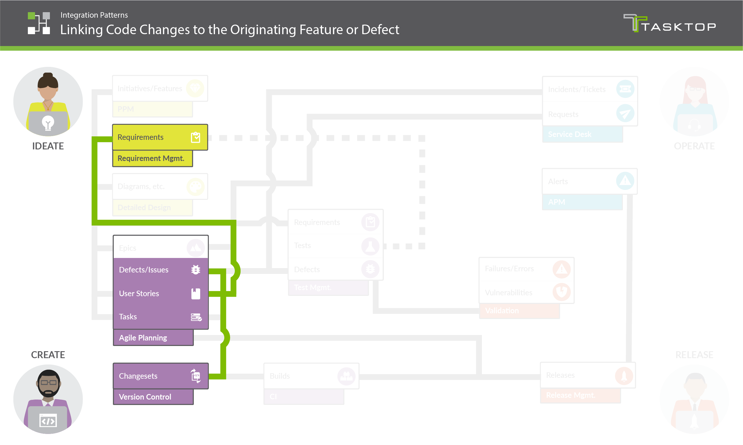 Integration Pattern Linking Code Changes to the Originating Feature or Defect