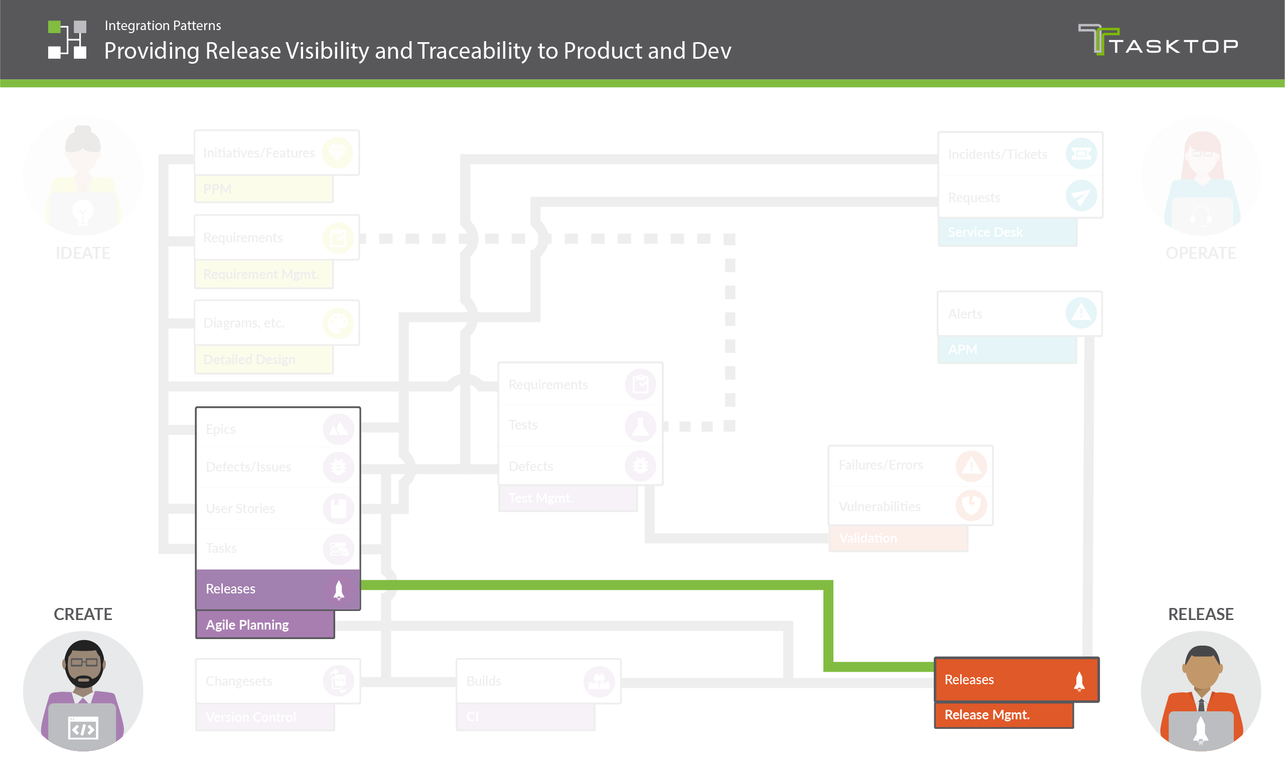 Integration Pattern Providing Release Visibility and Traceability to Product and Dev