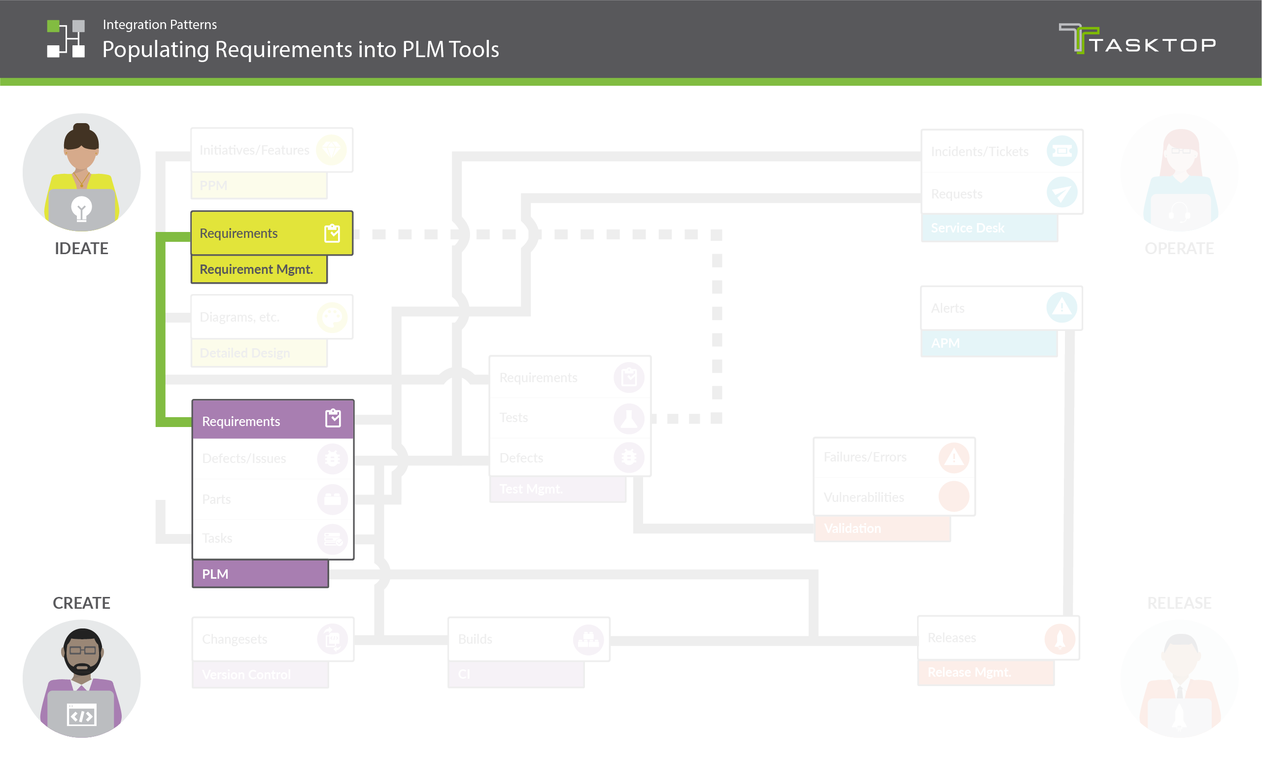 Integration Pattern Populating Requirements into PLM Tools